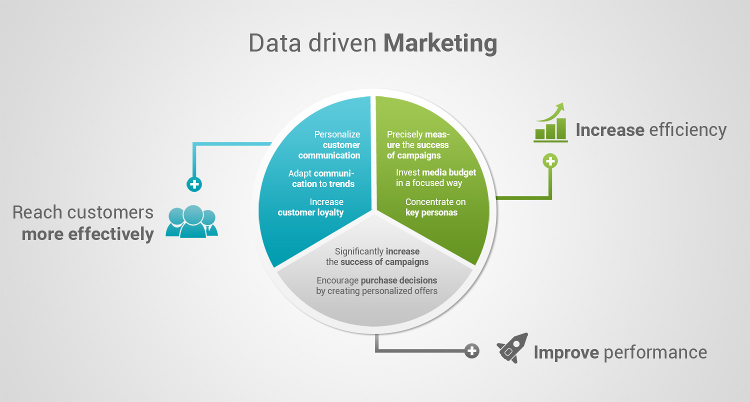 driven marketing solutions